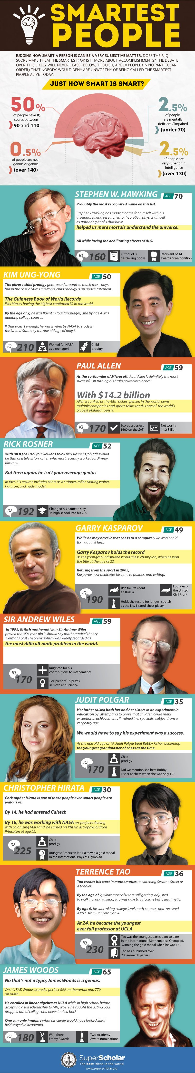 This Controversial Infographic Lists The 10 Smartest People in The World