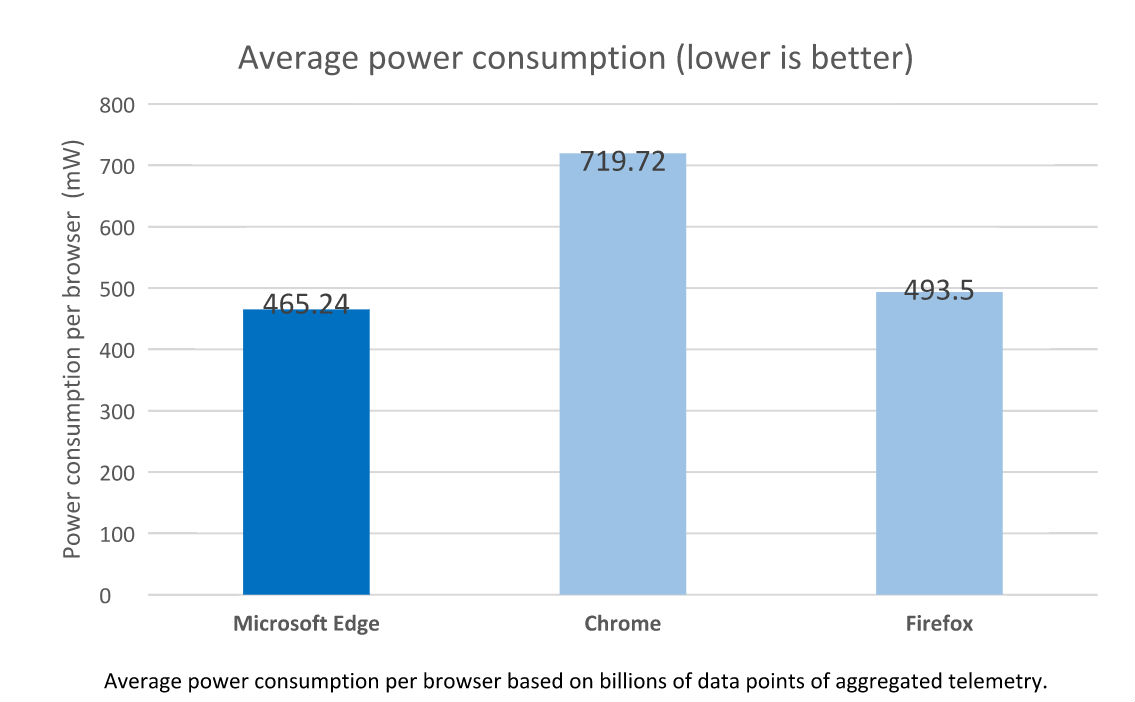 Microsoft Just Demonstrated How Bad Chrome Is For Your Laptop's Battery
