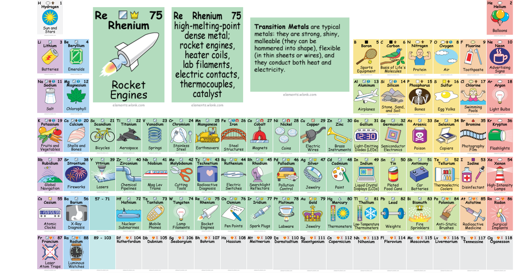 This awesome periodic table tells you how to actually use all those learn more urtaz
