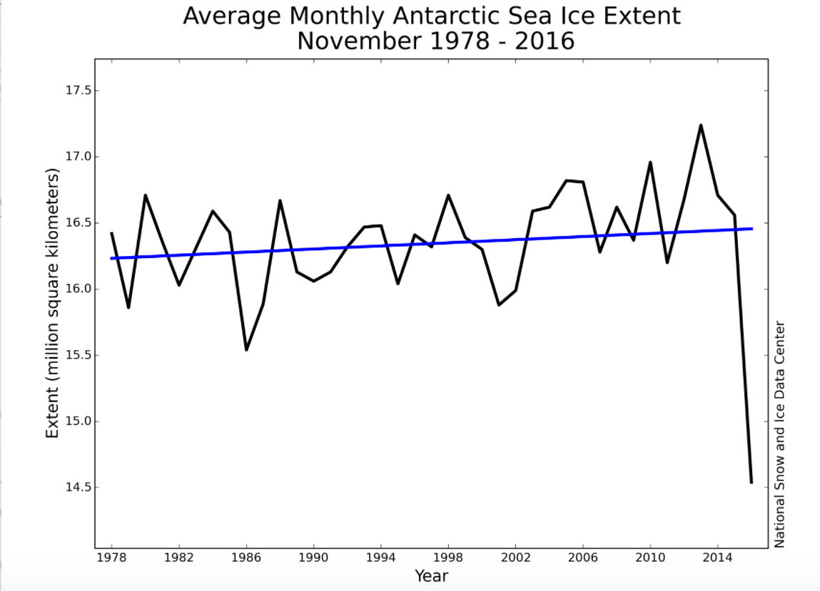 antarctic-graph