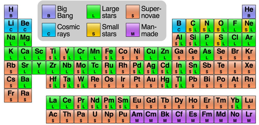 This Awesome Periodic Table Shows The Origins Of Every Atom In Your Body