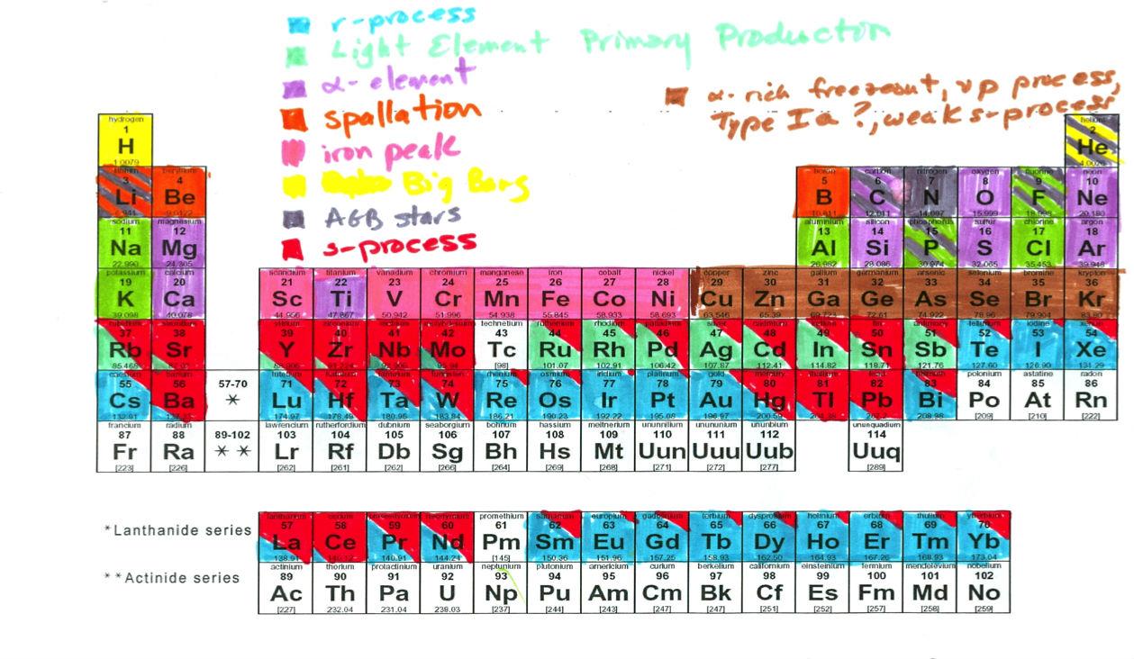 periodic marker