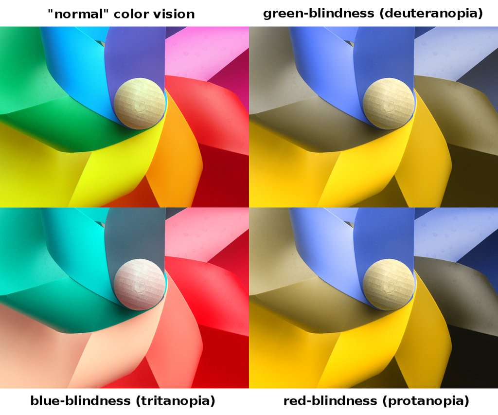 types of colour blindness