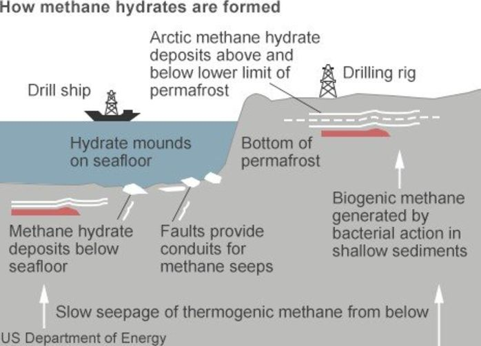 how methane hydrate forms