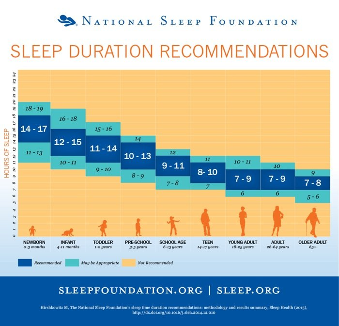 sleep recommendation chart