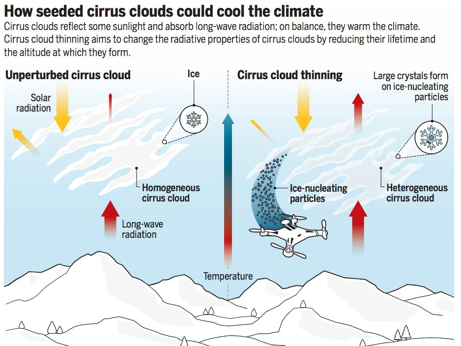 cirrus cloud seeding