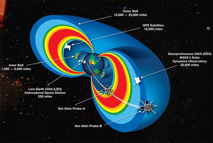 Van allen belt around Earth