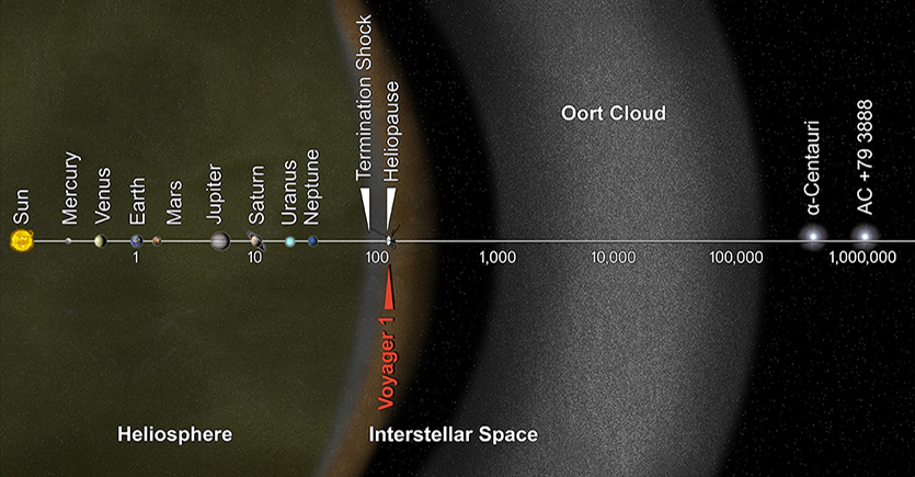 diagram of the Oort cloud