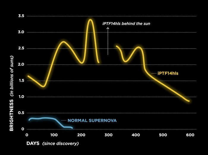 iPTF14hls graph of brightness over time