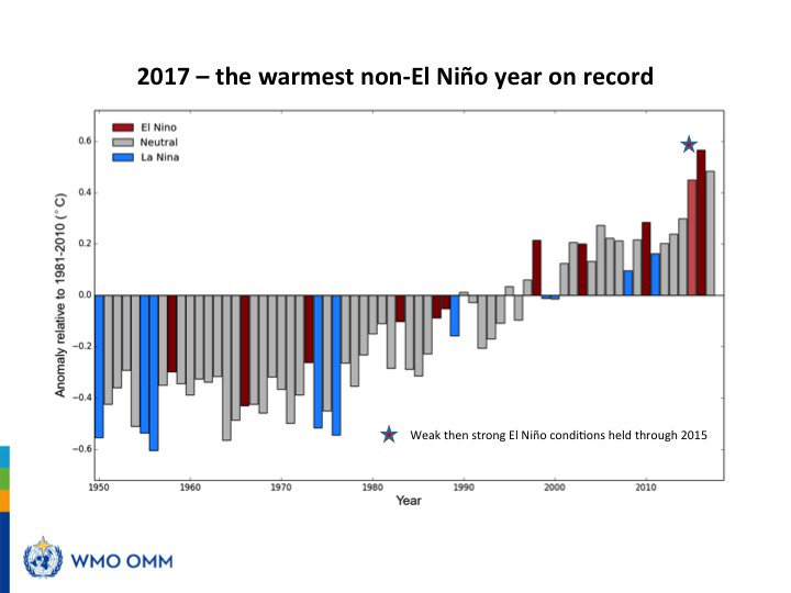2017 hottest non el nino year on record