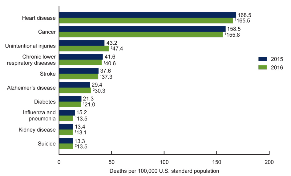 cdc causes of death graph