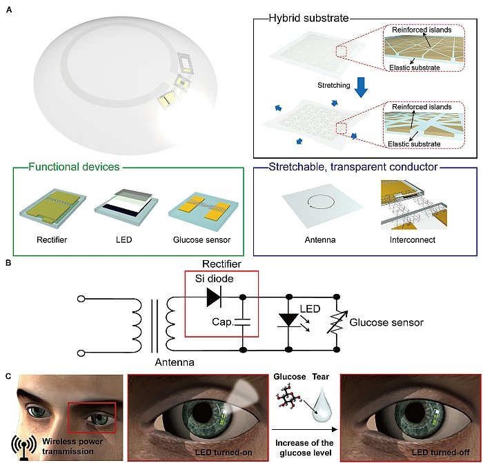 contact lens how it works