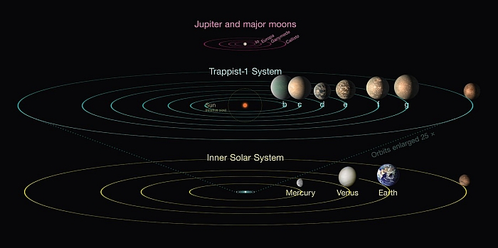 trappist 1 compared to solar system