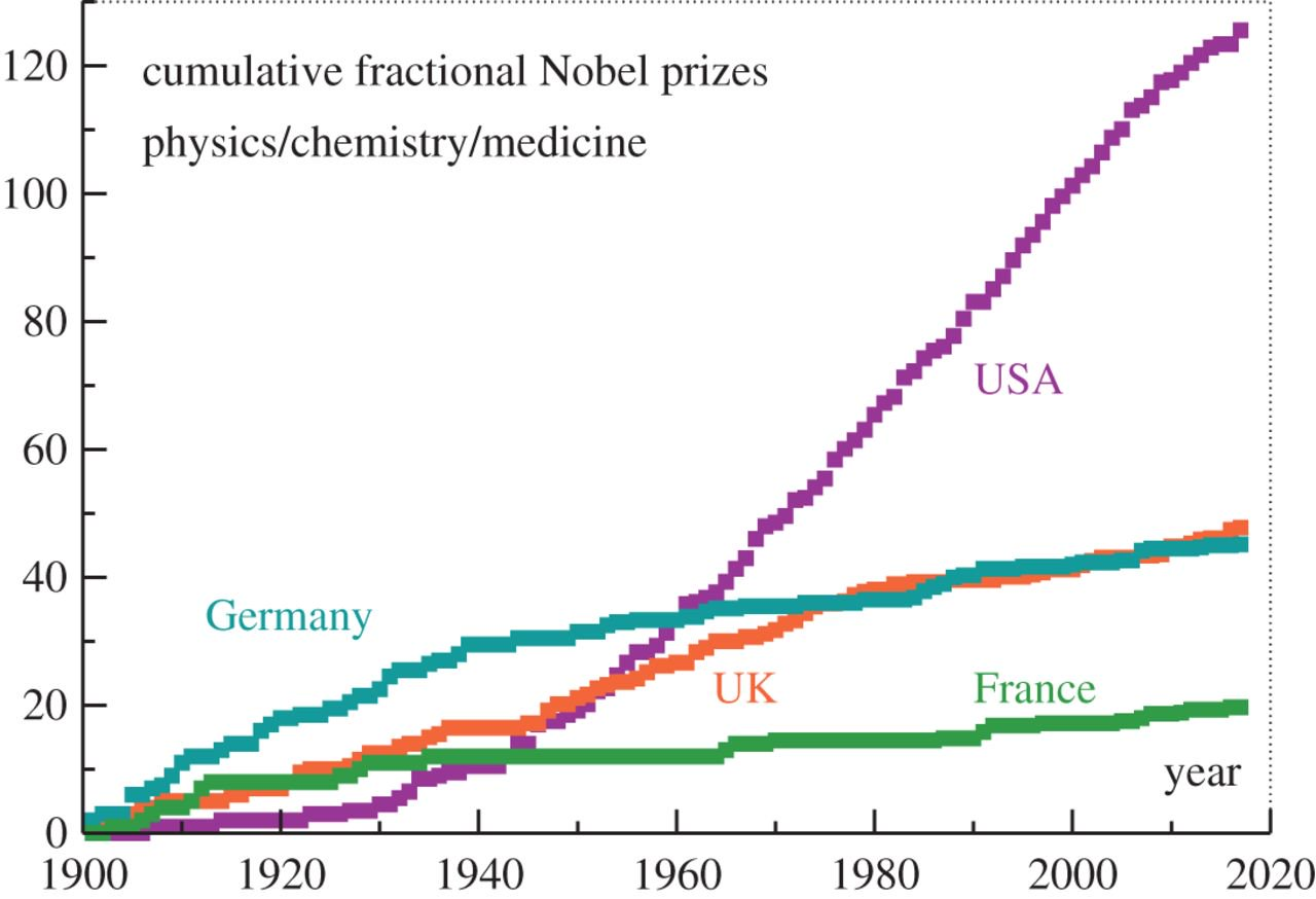 A new graph shows the US may not be the leader in science ...
