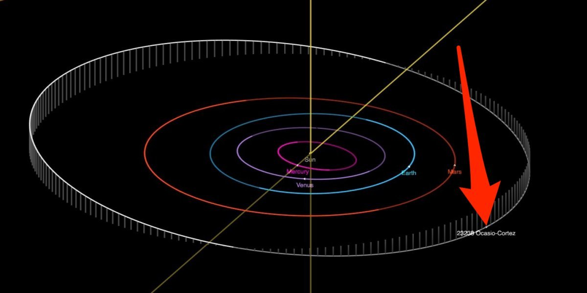 The orbit of asteroid 23238 Ocasio-Cortez. (NASA/JPL-Caltech)