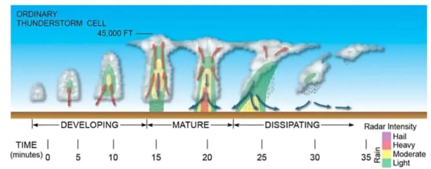 The life cycle of a mushroom cloud (Thomas Rabenhorst, UMBC)