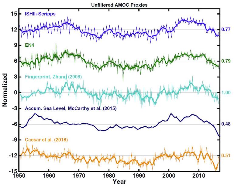 atlantic ocean circulation fig2 770