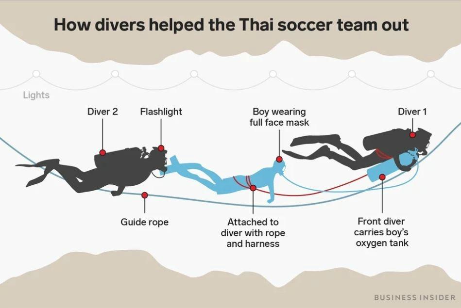 thaisoccerteam escape diagram