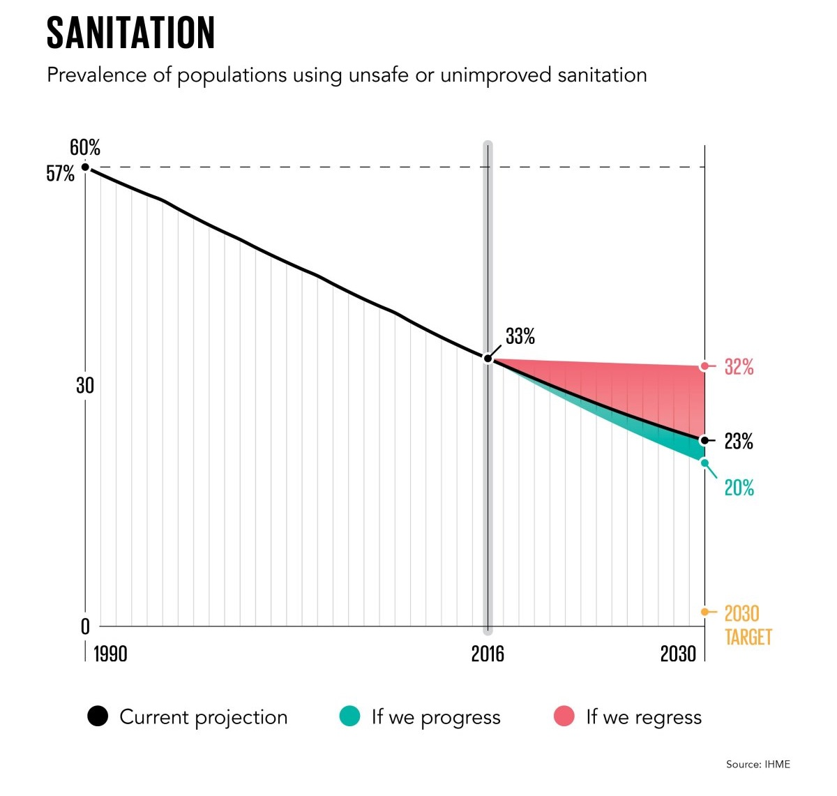 100 BI HowThingsAreImproving 6Sanitation