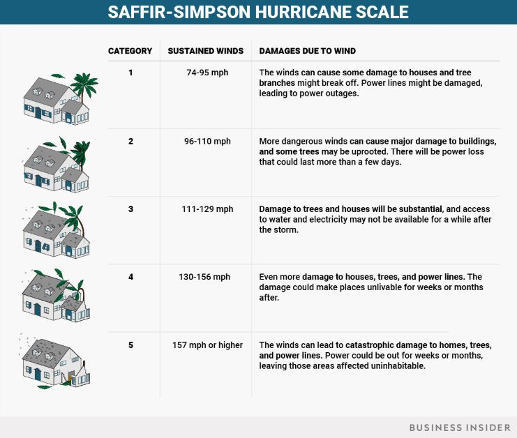hurricane scale bi september