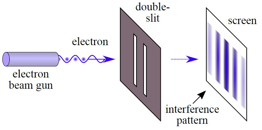 interference pattern slit experiment
