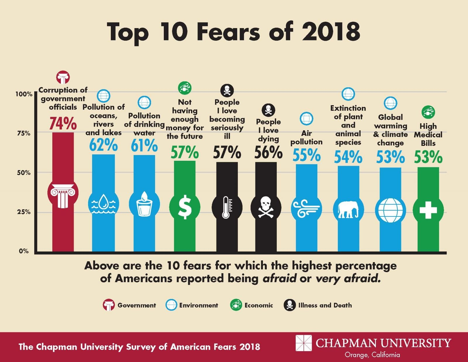 2018 Fear Campaign Top 10 Bar Graph 1600x1236