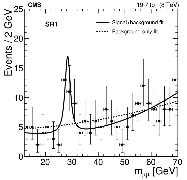 New data from CERN (CMS Collaboration)