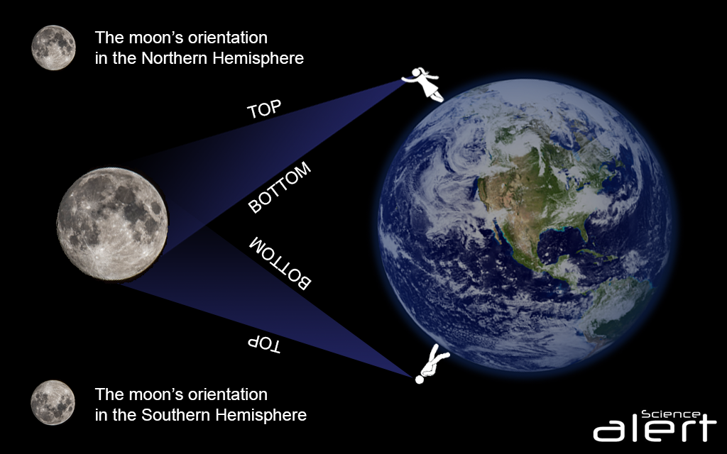 science alert moon orientation