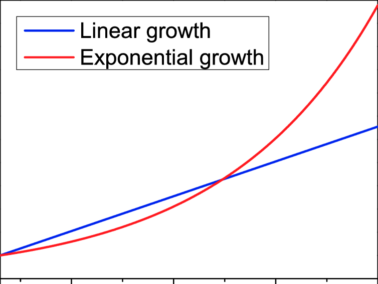 Linear blue line and exponential red line temperature growth scenarios