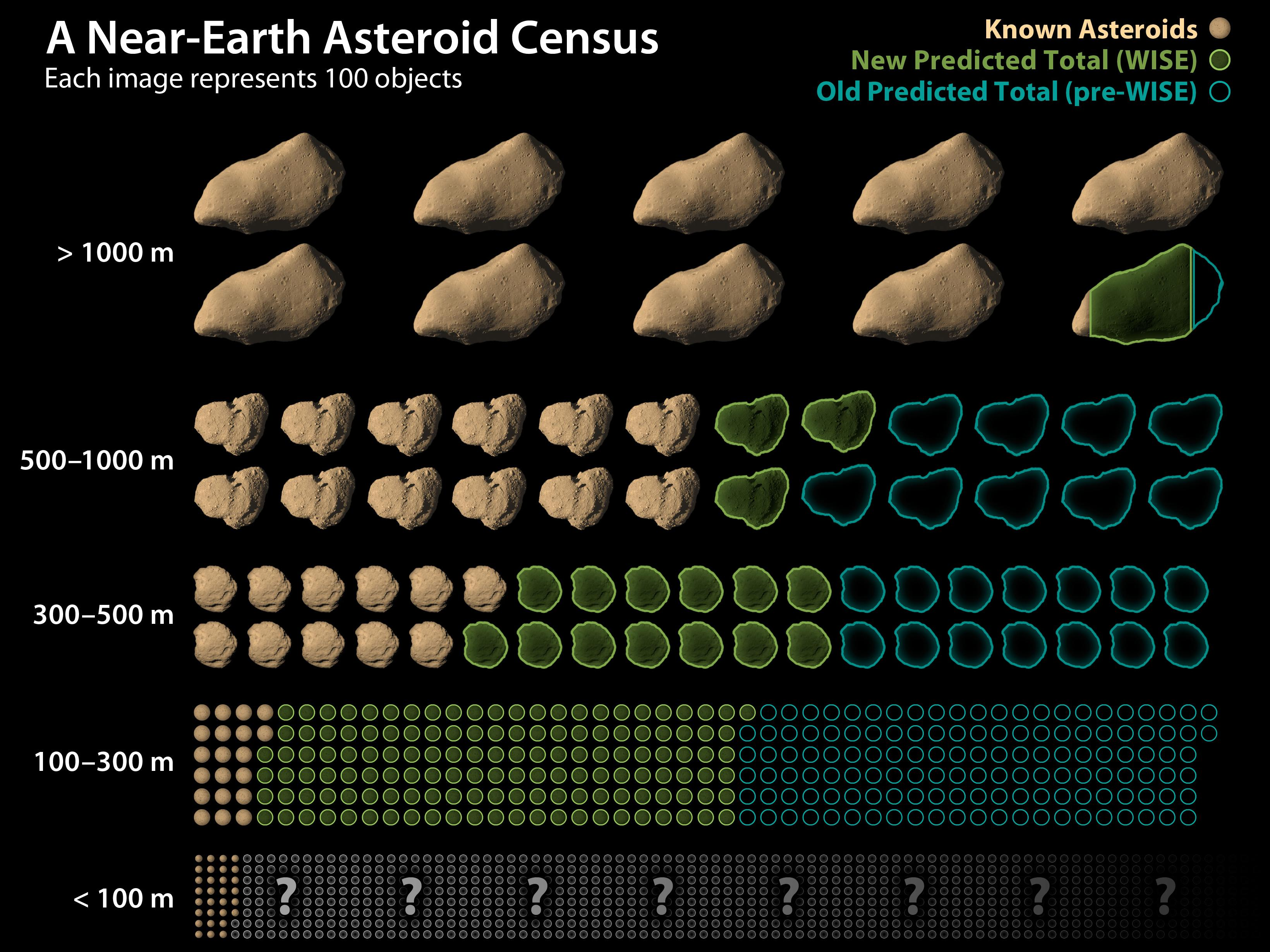 total asteroid amounts survey