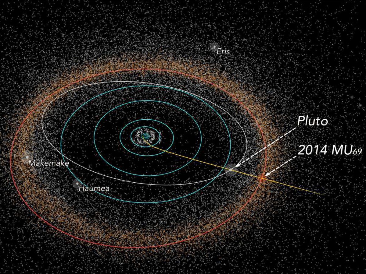 The Kuiper Belt with New Horizons' flight path, Pluto, and Ultima Thule (or 2014 MU69).(NASA/JHUAPL/SwRI/Alex Parker)