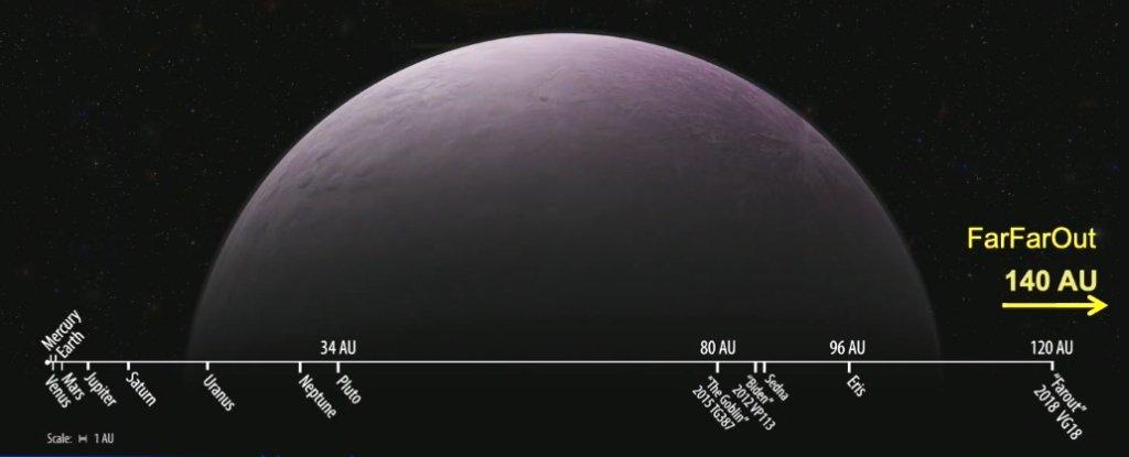 Astronomové potvrdili oběžnou dráhu planetky Farfarout - jde o nejvzdálenější pozorovaný objekt ve sluneční soustavě