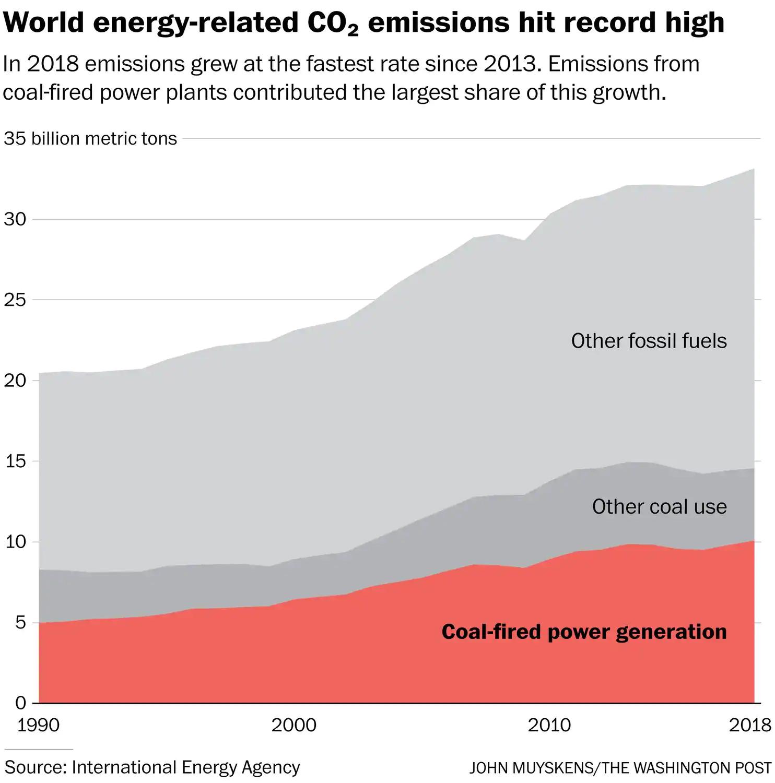 COALstillIncreasing2018