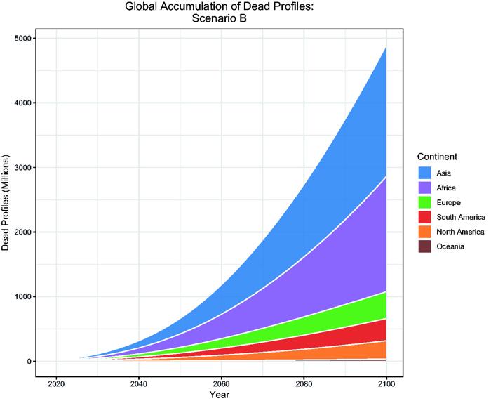 016 dead facebook users 2