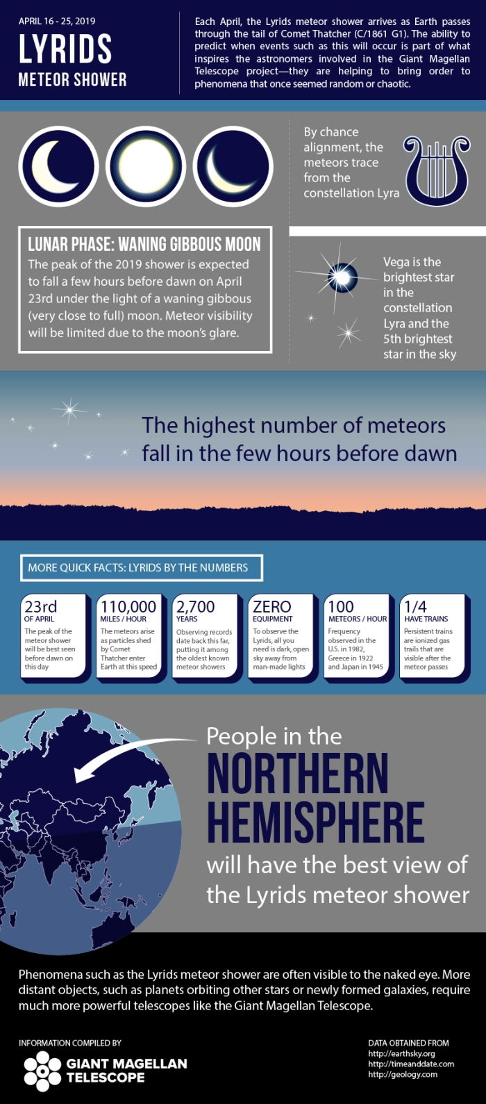 GMTO LyridsMeteorShower Updated Infographic
