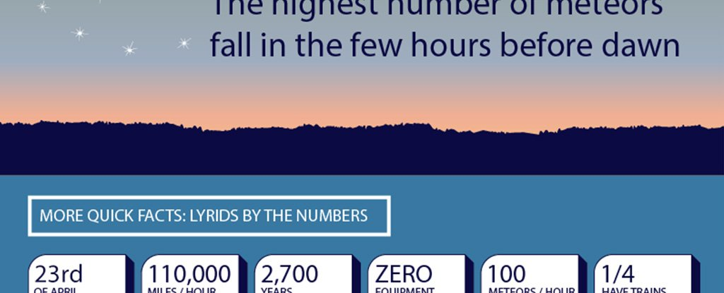 Infographic: The Lyrid Meteor Shower Is About to Kick Off, Here's How to Watch