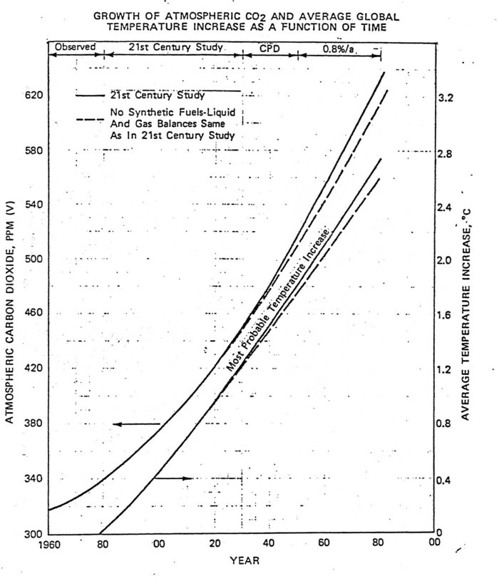 015 exxon carbon co2 prediction 2