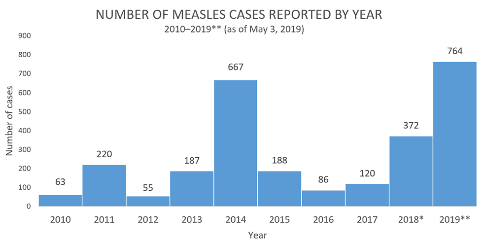 cdc measles trends by year