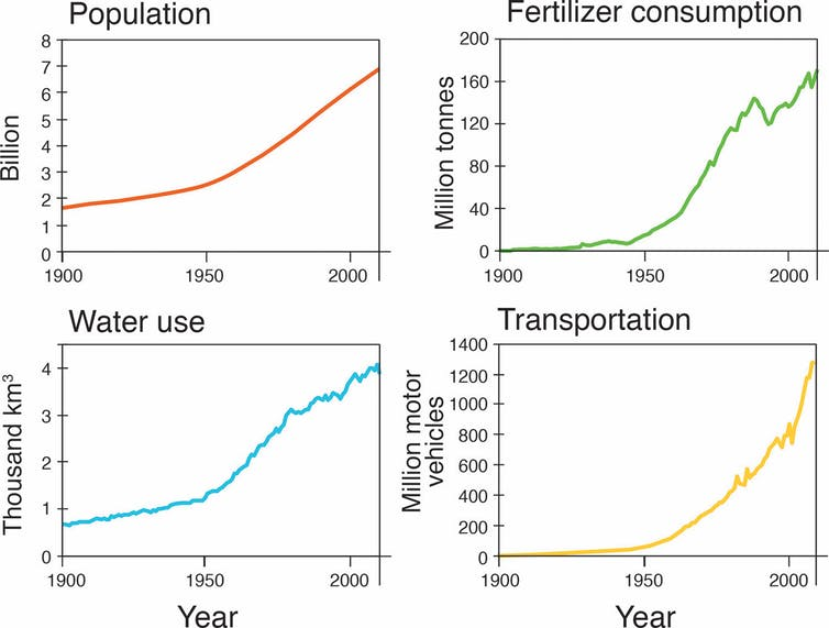 Increase in human population, fertiliser use, water consumption and vehicle ownership in the world since 1900. (Maslin & Lewis)
