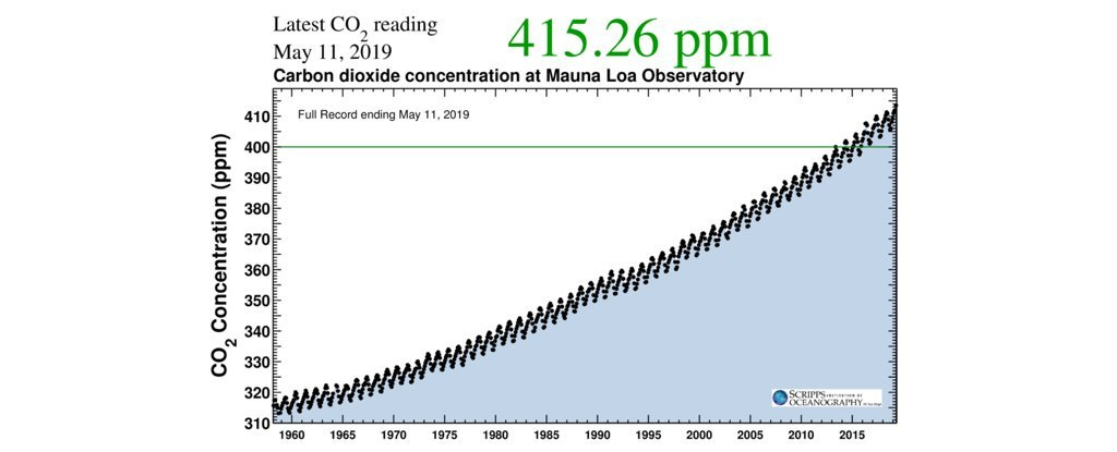 It's Official: Atmospheric CO2 Just Exceeded 415 ppm For The First Time in Human History
