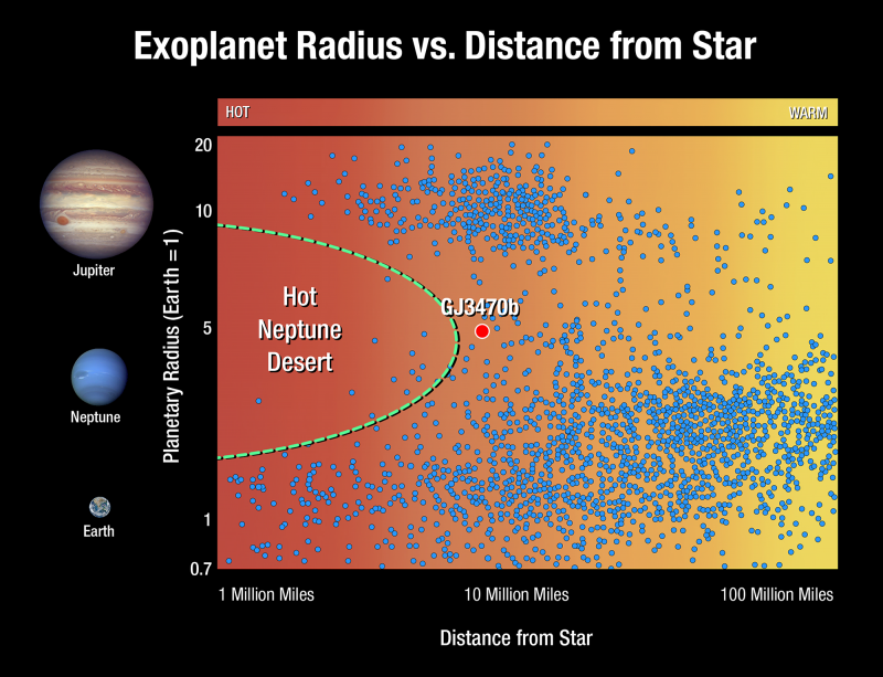 warm Neptunes radius distance Dec 19 2018 800x613