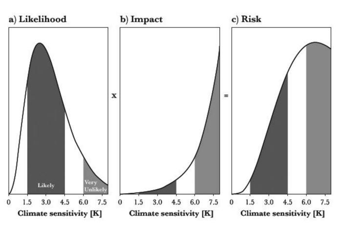 026 climate risk graph
