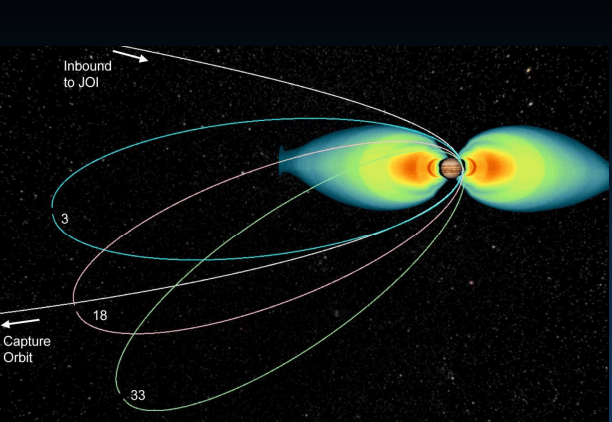Juno's highly elliptical orbits. (NASA/JPL)