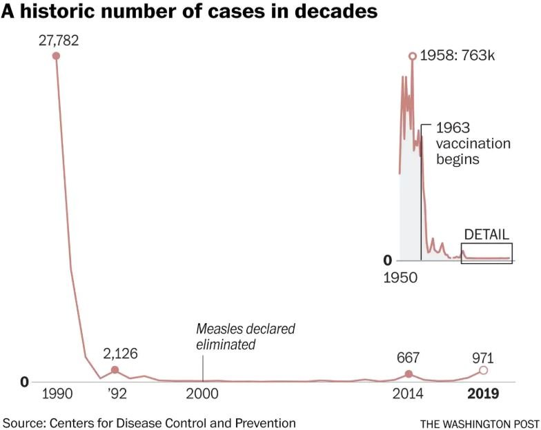 washington post measles grapah