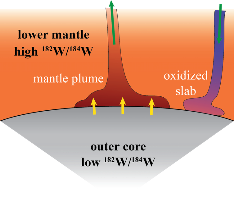 How the Earth's core might be leaking material into the mantle plumes. (Neil Bennett)