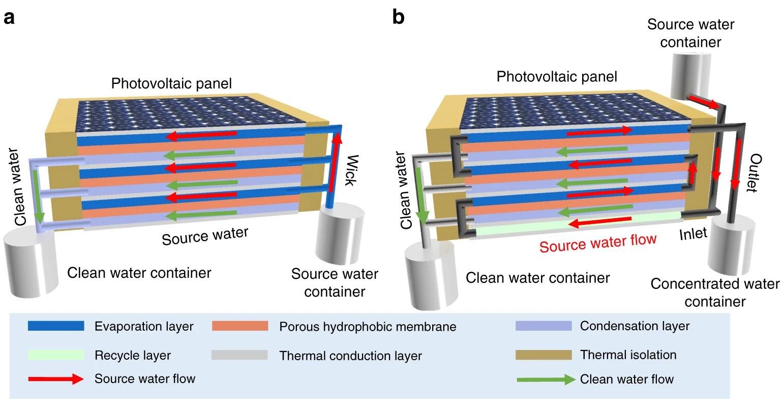 solar tech schematic nature figure one