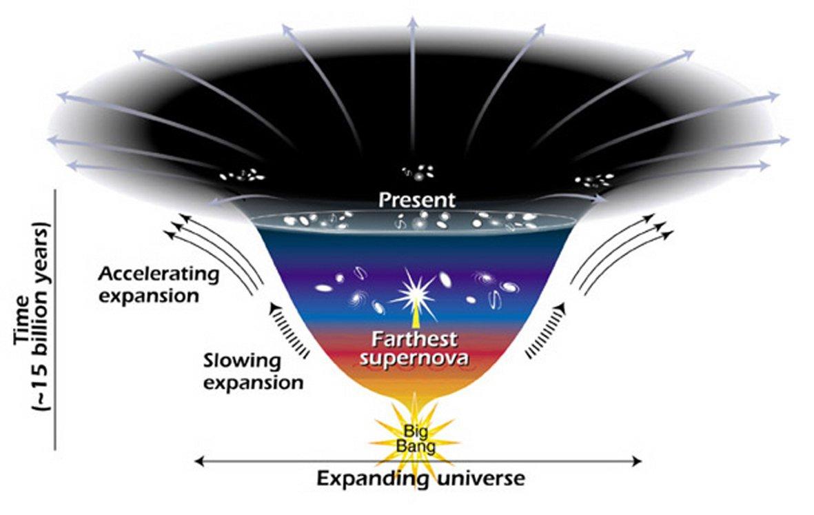 The expanding universe. (NASA)