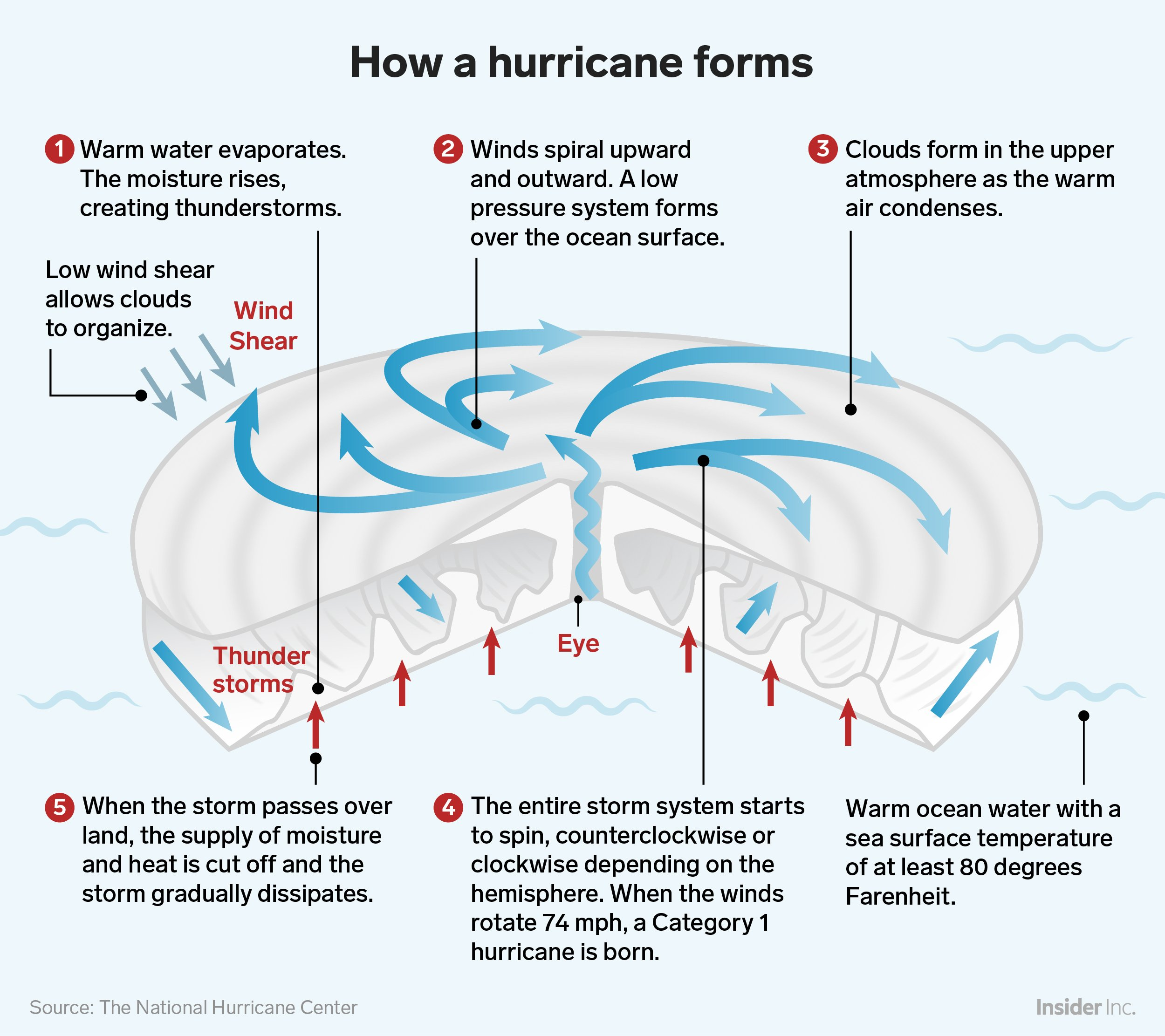Here S What Would Happen If You Nuked A Hurricane