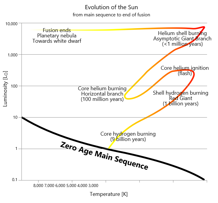 The evolution of the Sun. (By Szczureq/Own work, CC BY-SA 4.0)