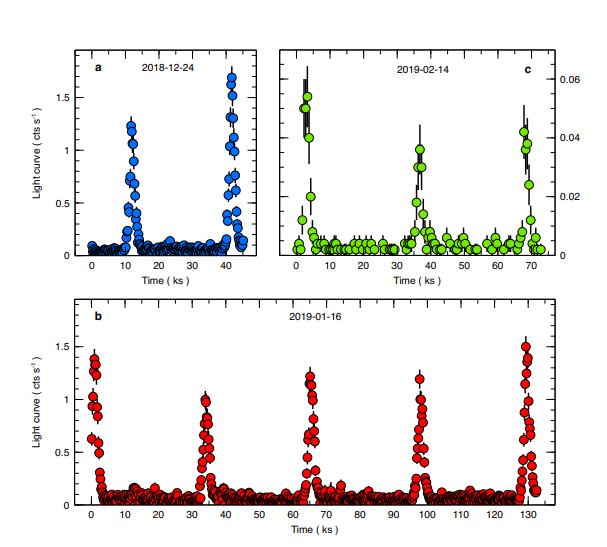 Two initial flares (blue) and subsequent flares spotted by XMM-Newton (green) and Chandra (red). (G. Miniutti et. al., 2019.)